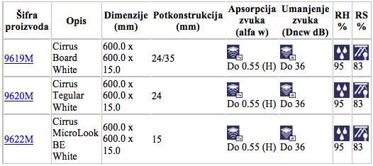 cirrus specifikacije