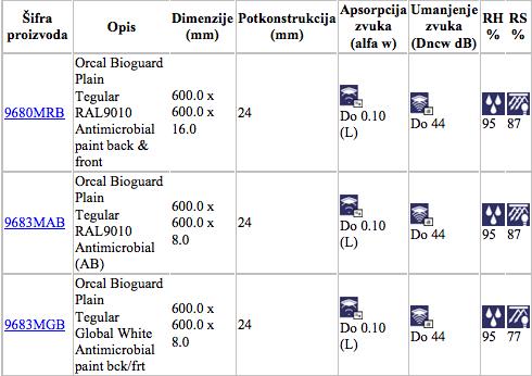orcalbioguard specifikacije4