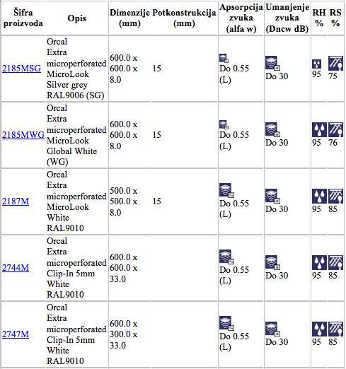 orcalekstramikroperforirani-specifikacije3