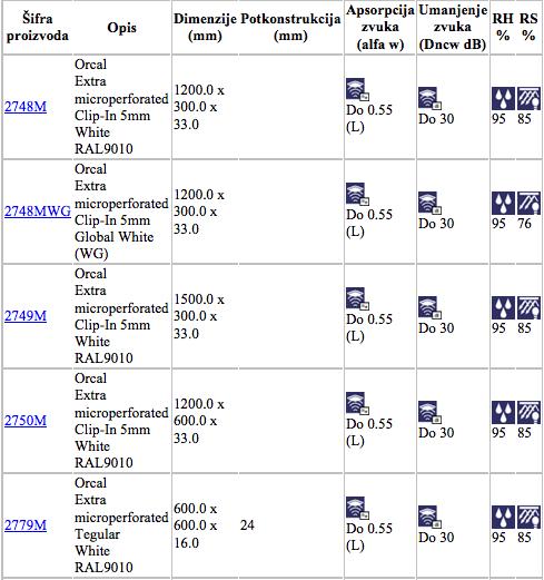 orcalekstramikroperforirani-specifikacije4