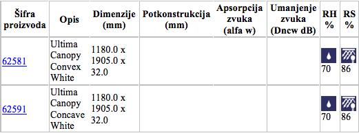 ultimacanopy specifikacije